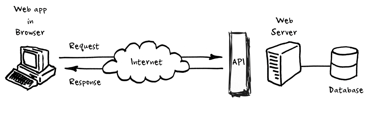 What is API – And it's Types
